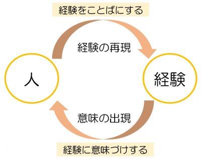 経験代謝の図